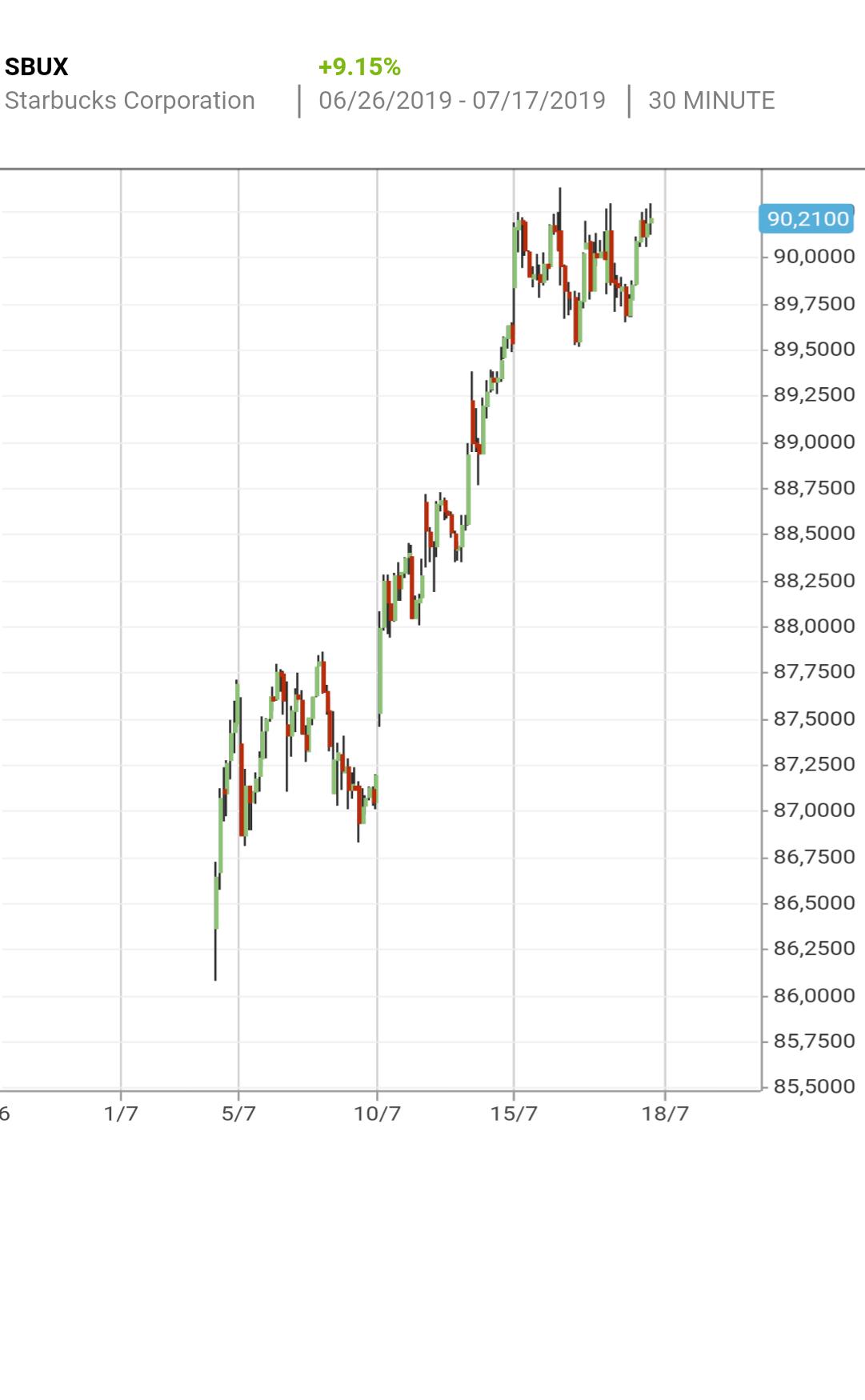 buy starbucks corporation stock  u0026 view   sbux  share price